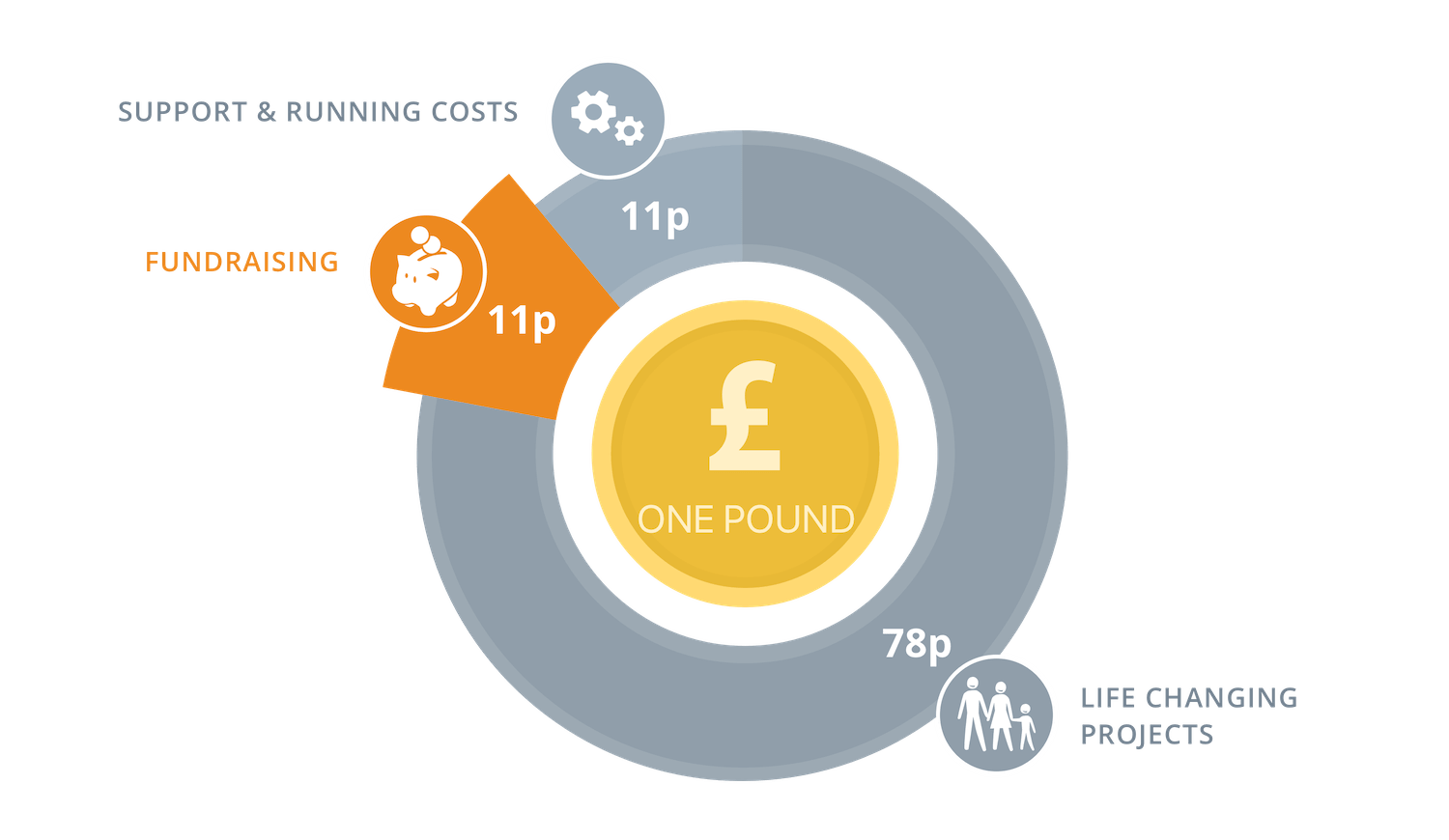 TEARFUND'S EXPENDITURE BREAKDOWN
